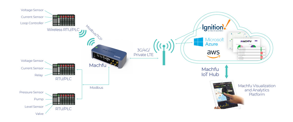 Machfu IIoT Gateway Utilities